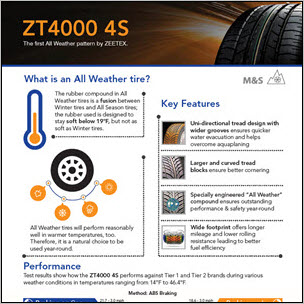 Snapshot of ZT4000 4S Infographic